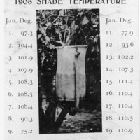 "Black and white postcard with an image of a water bag hanging in the shade of a tree. Accompanying text lists the shade temperature (in Farenheit) for every day in Jaunaury 1908. At the bottom of the page are the words ""Lest We Forget"""